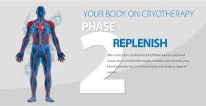 how cryotherapy works