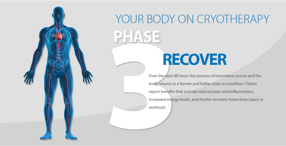 croytherapy body recovery